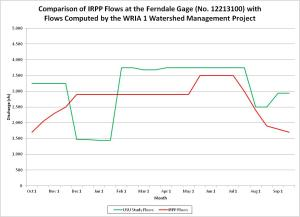 Nooksack River IRPP flows v fish flows