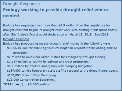 ECY Drought Response Budget (ECY Website 6-9-15)