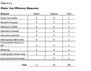 Water Conservation Table - Spokane WSP (draft Dec. 2014) (2)