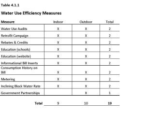 Water Conservation Table - Spokane WSP (draft Dec. 2014) (2)